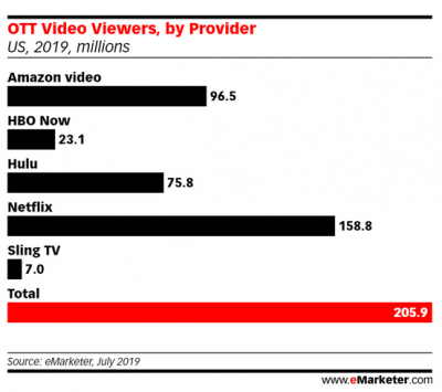 USA : un podium Netflix, Amazon Video et Hulu en 2019 - Image
