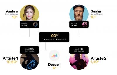 Deezer fait évoluer la rémunération des artistes - Image