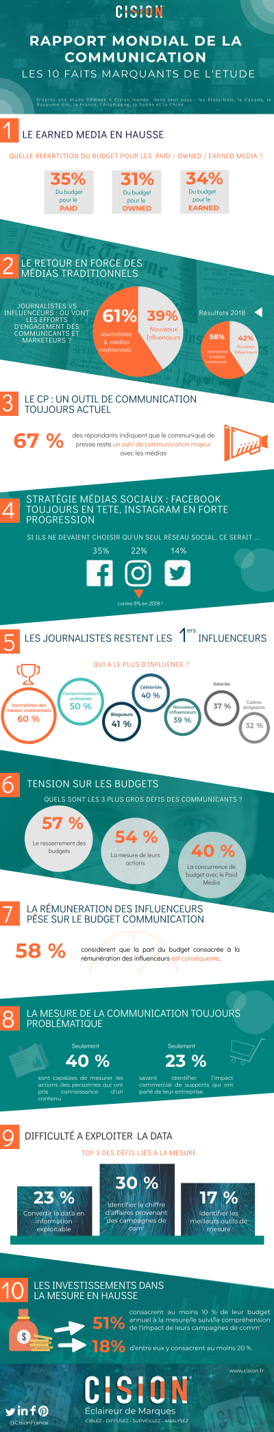 Cision rapport communication PRWeek