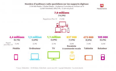 Global Radio Médiamétrie