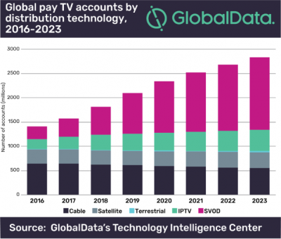 GlobalData rapport Thematic Research: Internet TV