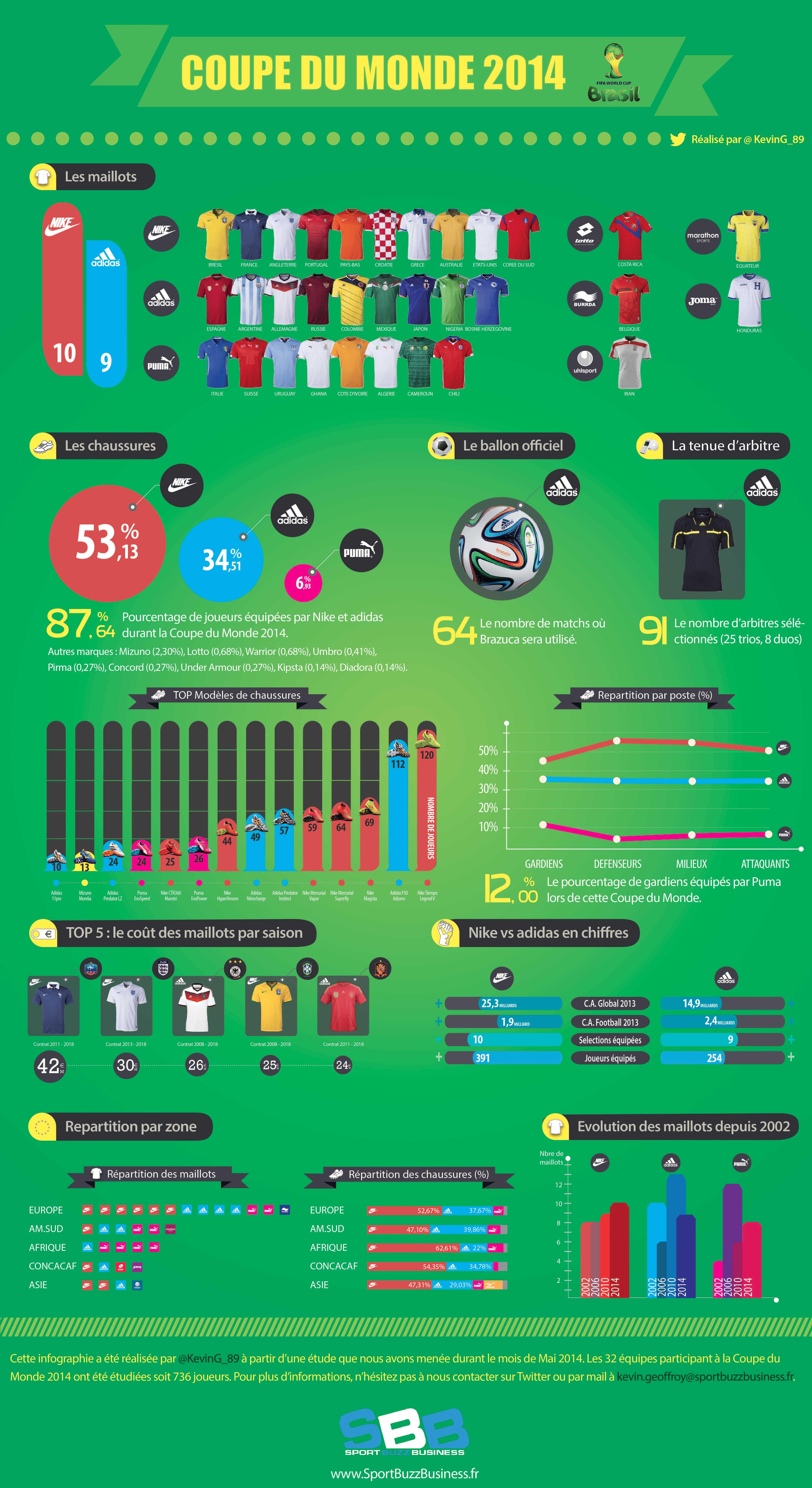 Infographie la bataille des quipementiers pour la coupe du monde de foot - Jeux de foot de la coupe du monde ...