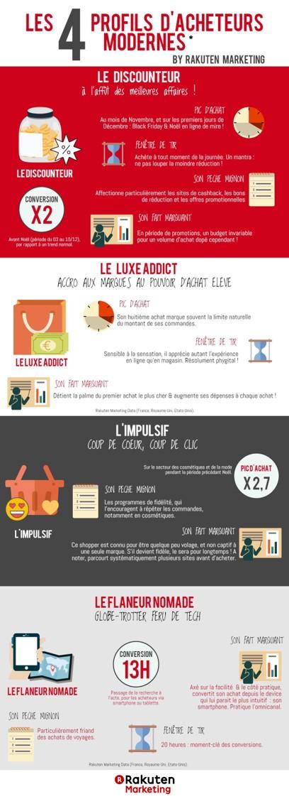 [Infographie] Les 4 profils d'acheteurs par Rakuten ...