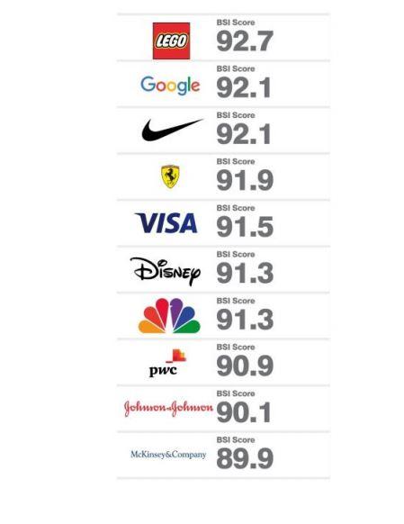 Google détrône Apple et devient la marque la mieux valorisée au monde